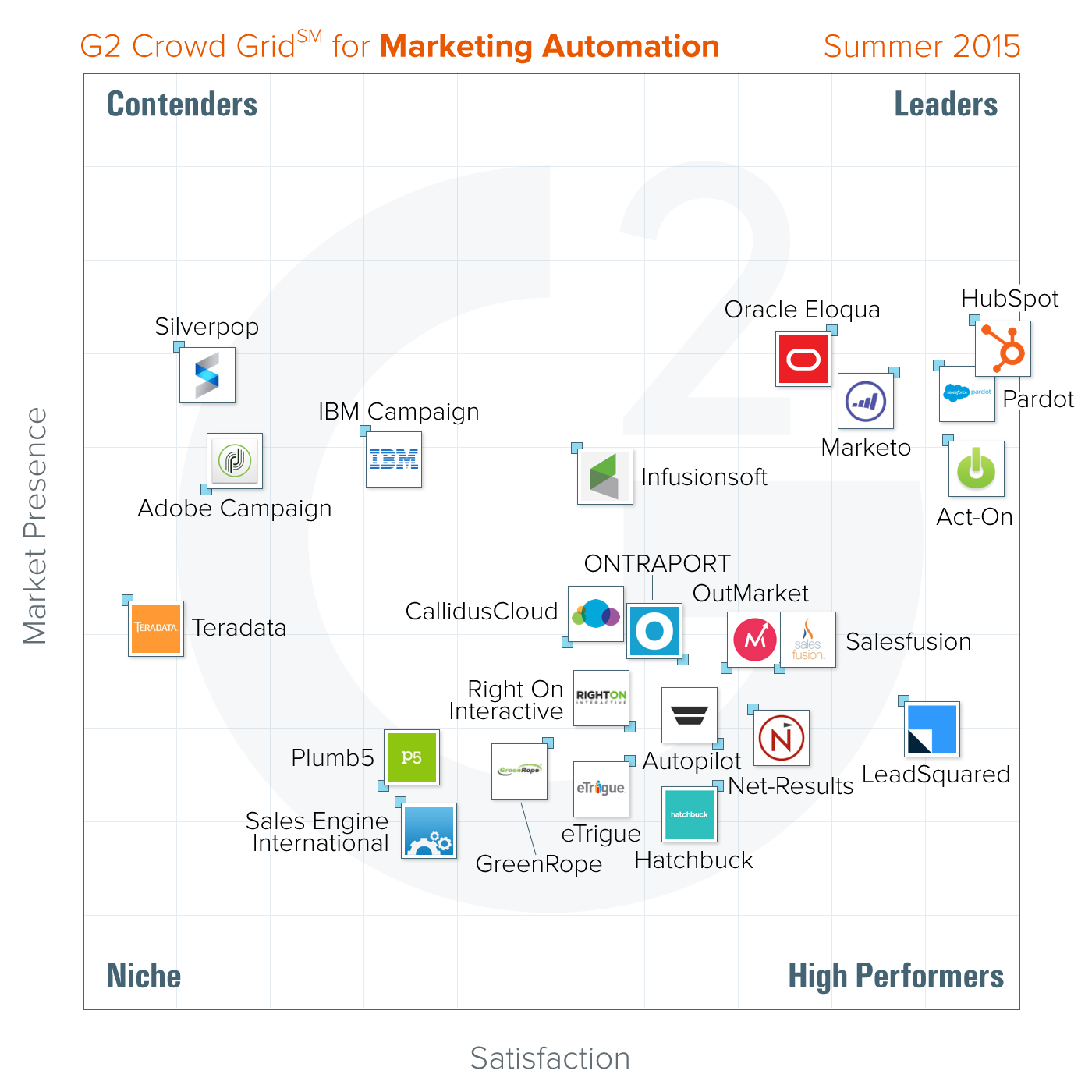 Marketing-Automation-Grid-Summer-2015-2.png